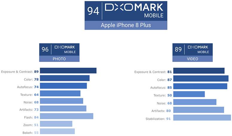 DxOMark: iPhone 8 Plus ima najbolju smartphone kameru ikad