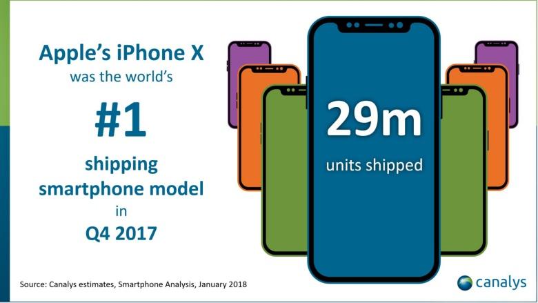 U Q4 isporučeno 29 milijuna iPhonea X - manje od očekivanog