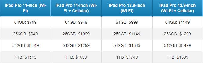iPad pro cijene