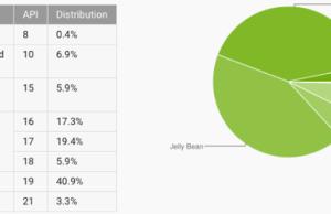 Diffusione-Android