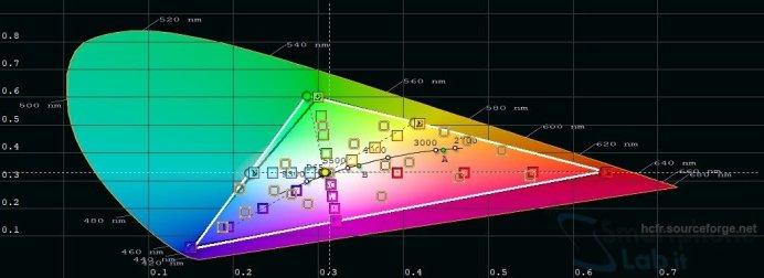 srgb-diagramma-mate-20-pro