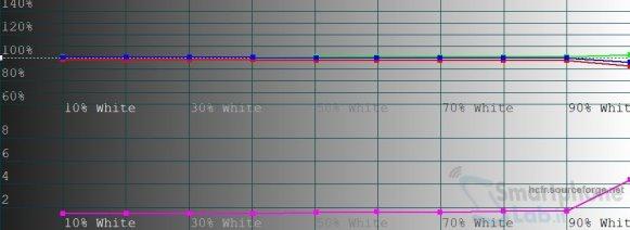 LIVELLI-RGB