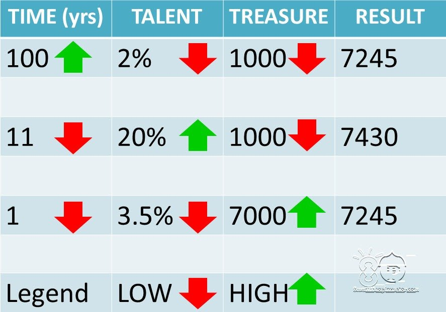 Time Talent & Treasure in Investing in Philippine stock market