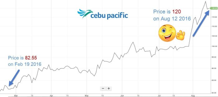 how to invest in philippine stock market for beginners after