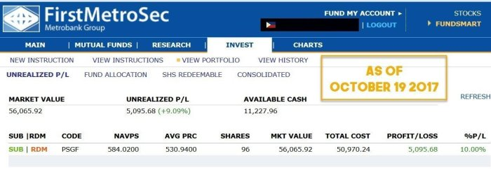 performance mutual fund investment Philippines online