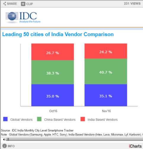 smartphone-IDC-comparision