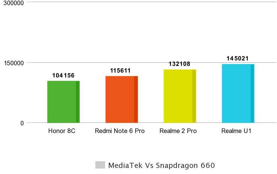 MediaTek Helio P70 Vs Qualcomm Snapdragon 660 SoC Benchmark