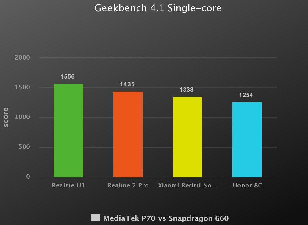 MediaTek Helio P70 Vs Qualcomm Snapdragon 660 SoC Benchmark Test