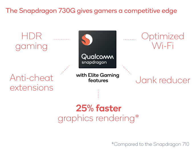 5 Best Snapdragon 730G and Snapdragon 730 Phones To Buy In