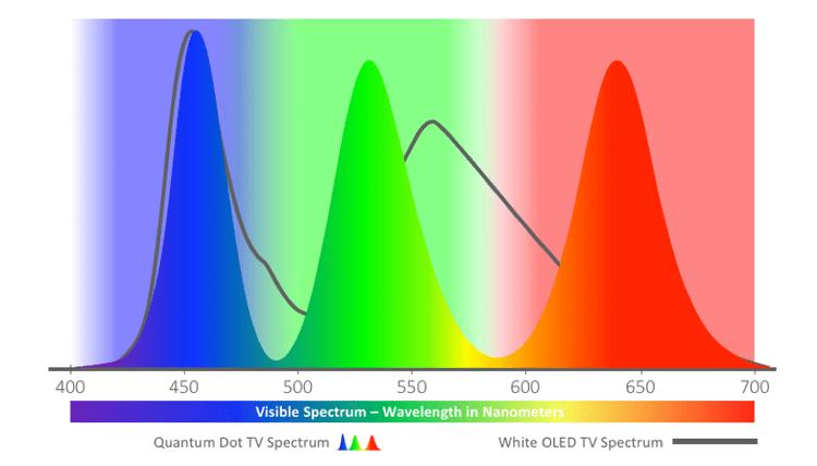 QDSpectra QD-OLED - OLED - QLED - Mini LED TV: Sự khác biệt là gì?