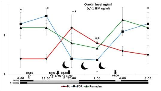 Cambios en los niveles de orexina durante el ayuno en el Ramadán