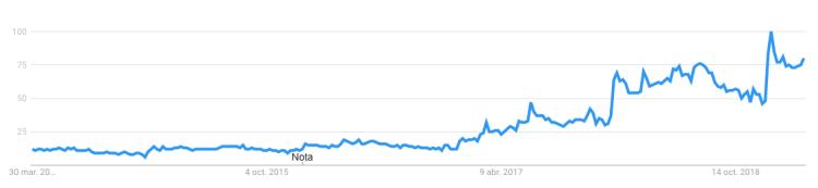 Si observas las búsquedas en Google sobre ayuno intermitente en los últimos 5 años, verás como se ha puesto de moda.