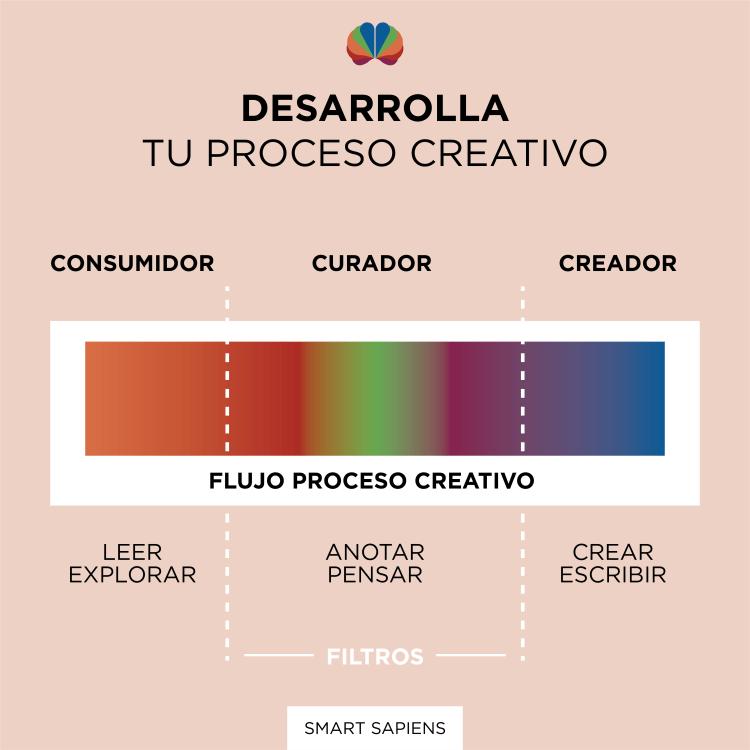 el conducto de la creatividad