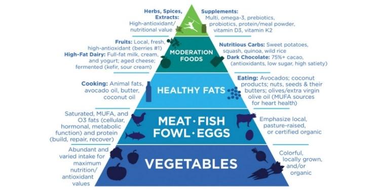 Tien en cuenta que no hay alimentos mágicos. la estrategia más adecuada es seguir un patron de dieta que incluya en su mayoría: frutas, verduras, legumbres, semillas, etc.