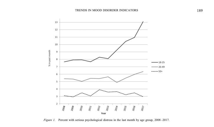 Porcentaje de personas con problemas psicológicos graves por grupo de edad, 2008 -2017.