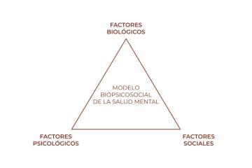 Factores de la salud mental