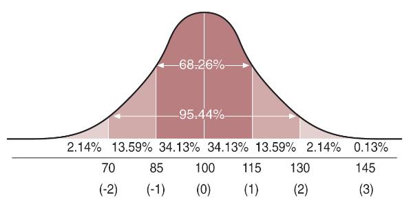 Capacidad predictiva del CI