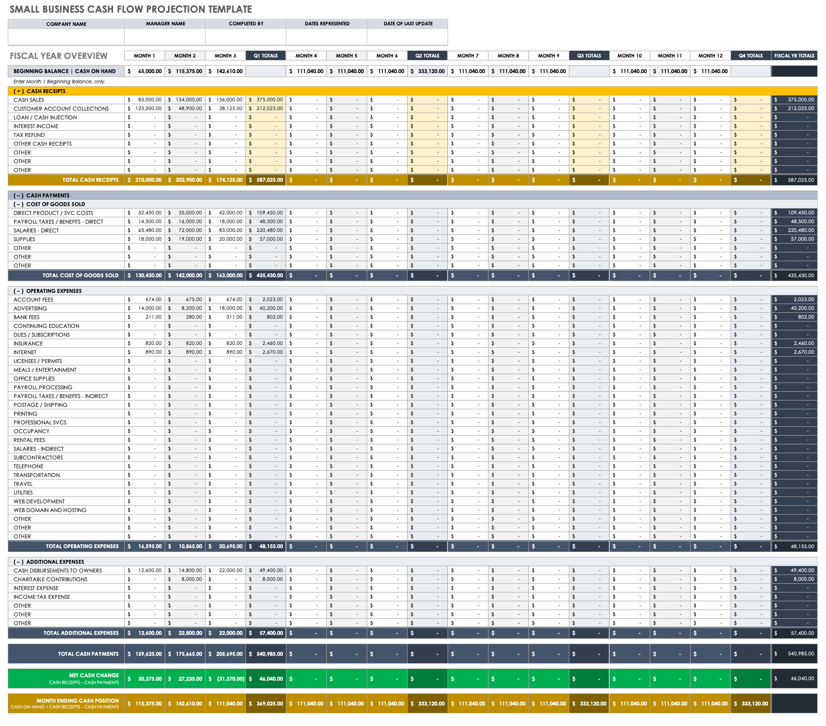 Free Cash Flow Forecast Templates