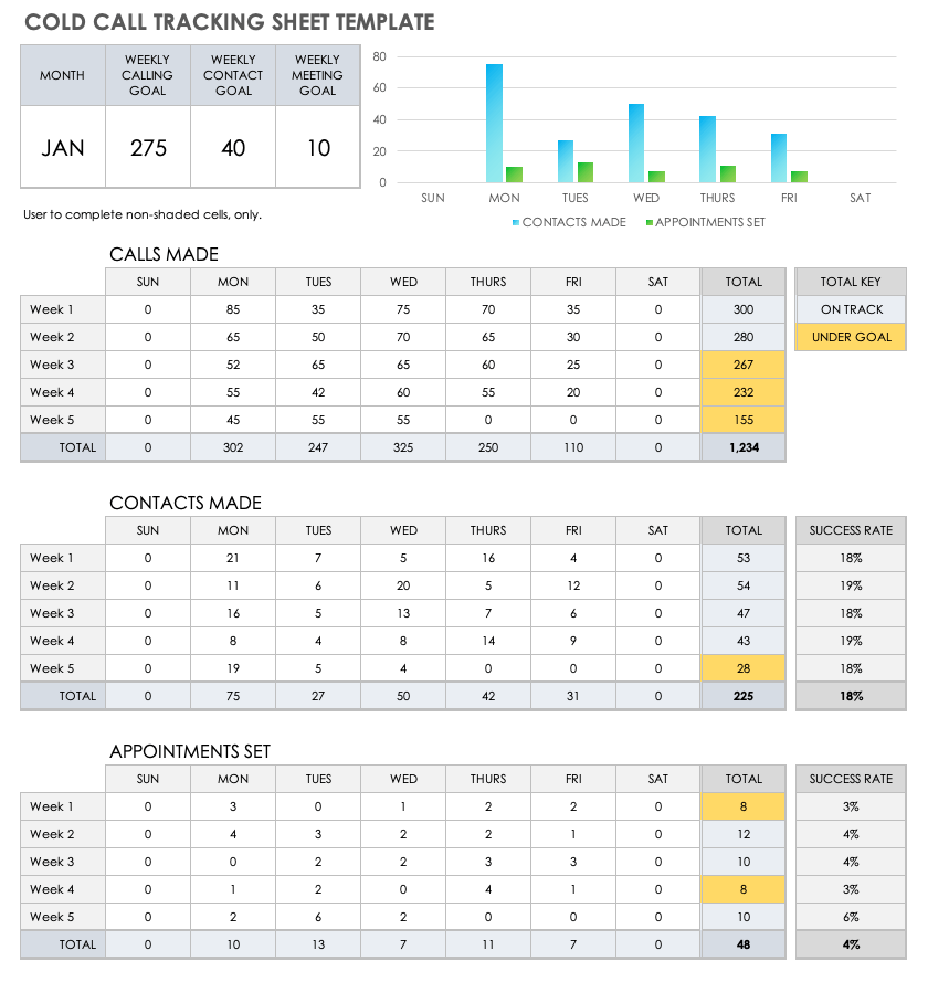 Sales forecast tracker small business. Free Call Tracking Templates Smartsheet