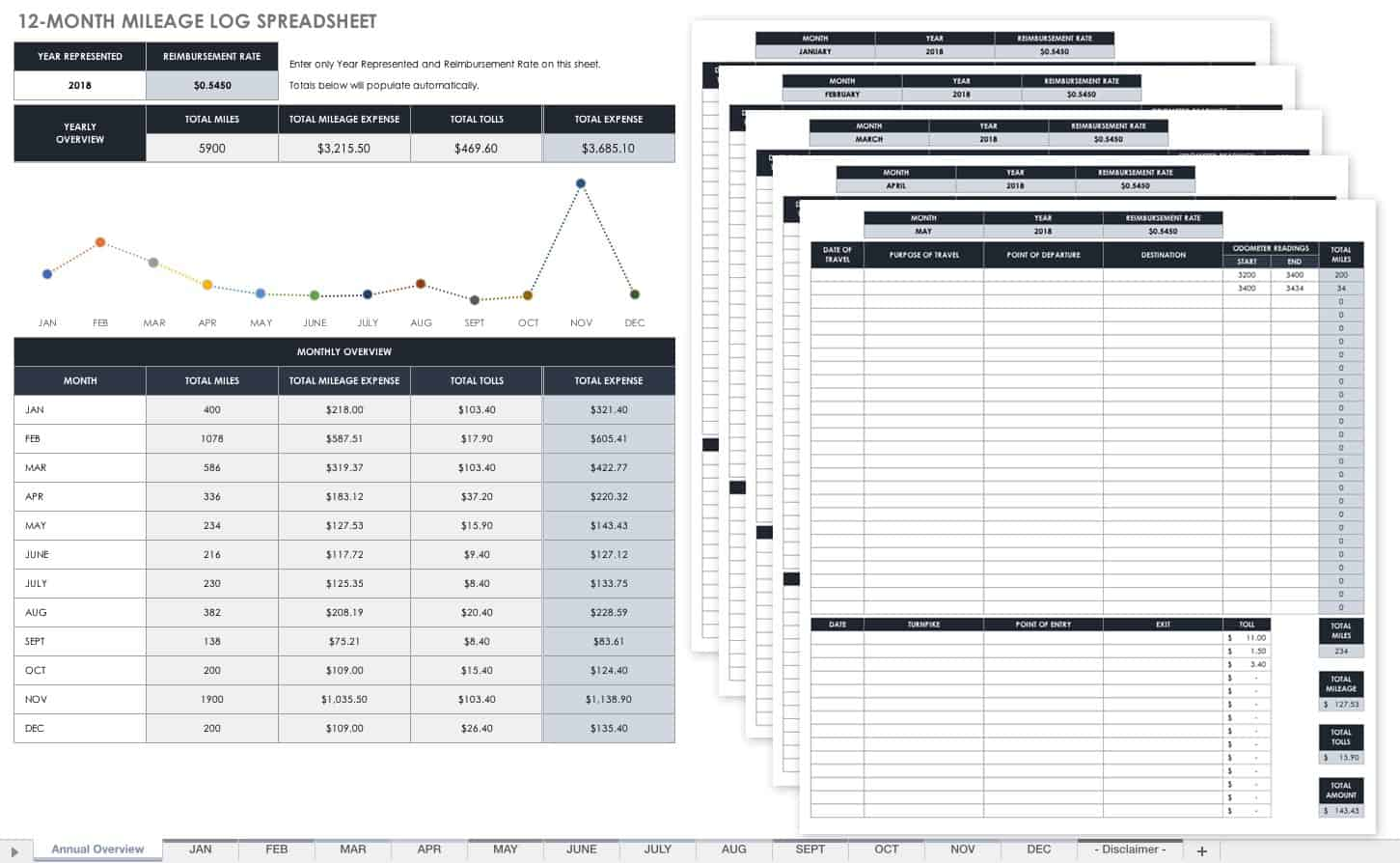 Free Mileage Log Templates
