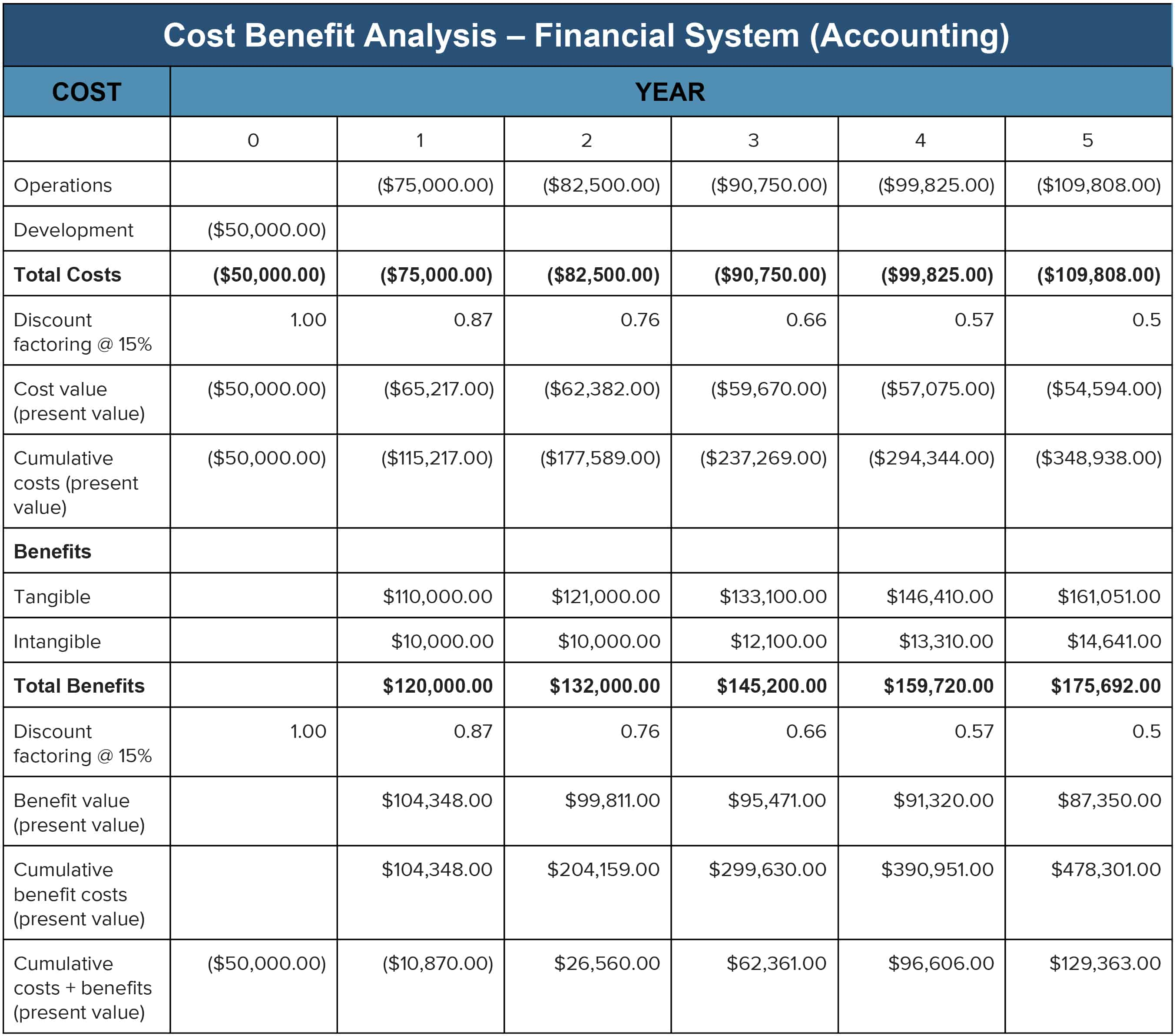 Cost Benefitysis An Expert Guide