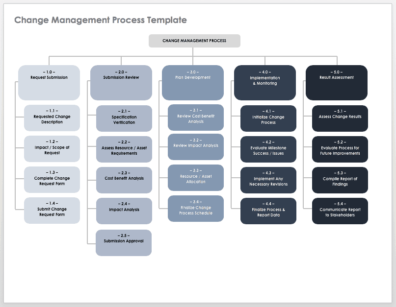 Job Description Security Manager Technology Information