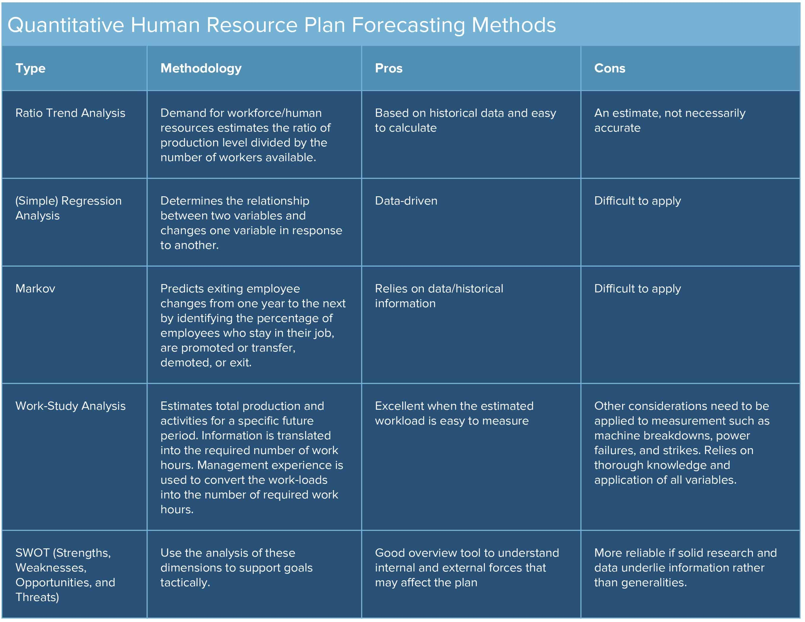 Human Resources Planning Guide
