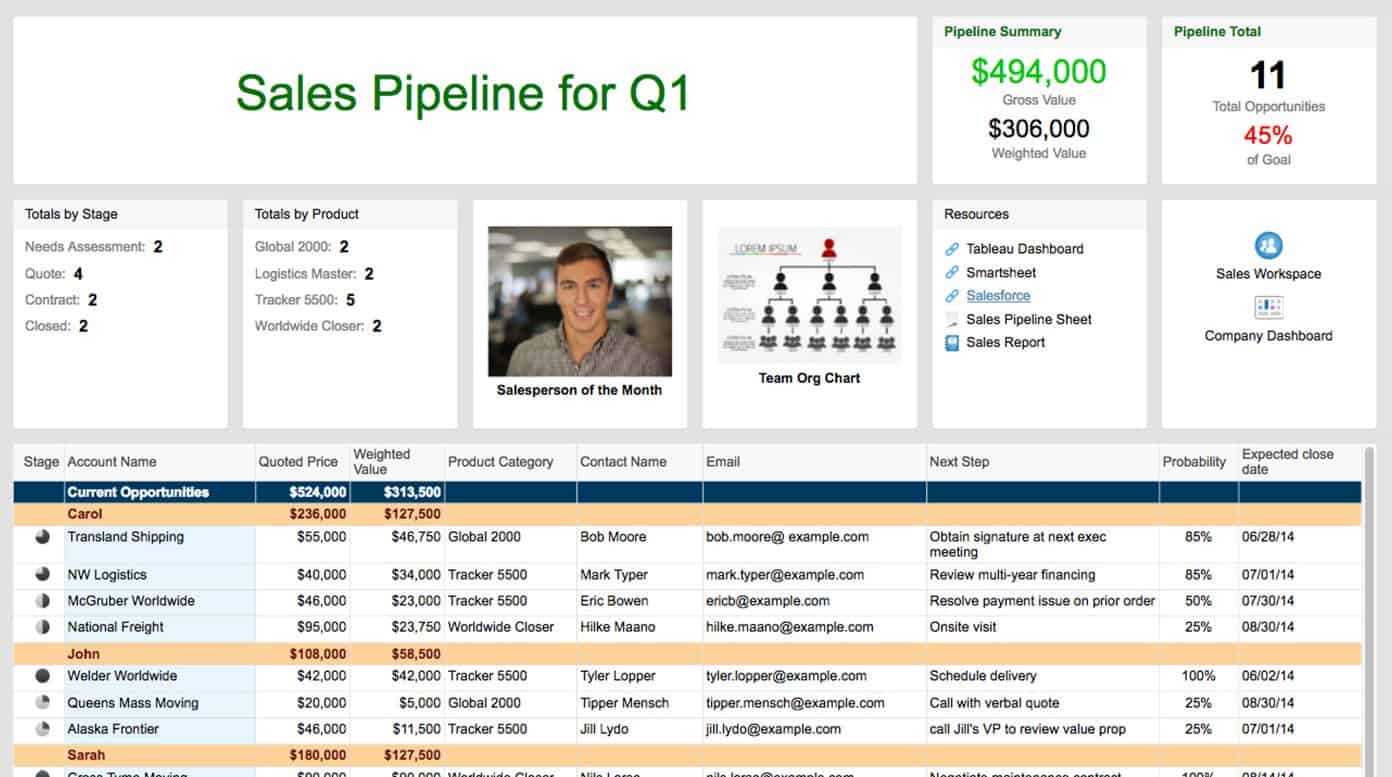 Sales Dashboard Templates And Examples