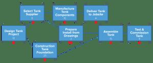 Beginner's Guide to Critical Path Method (CPM) | Smartsheet