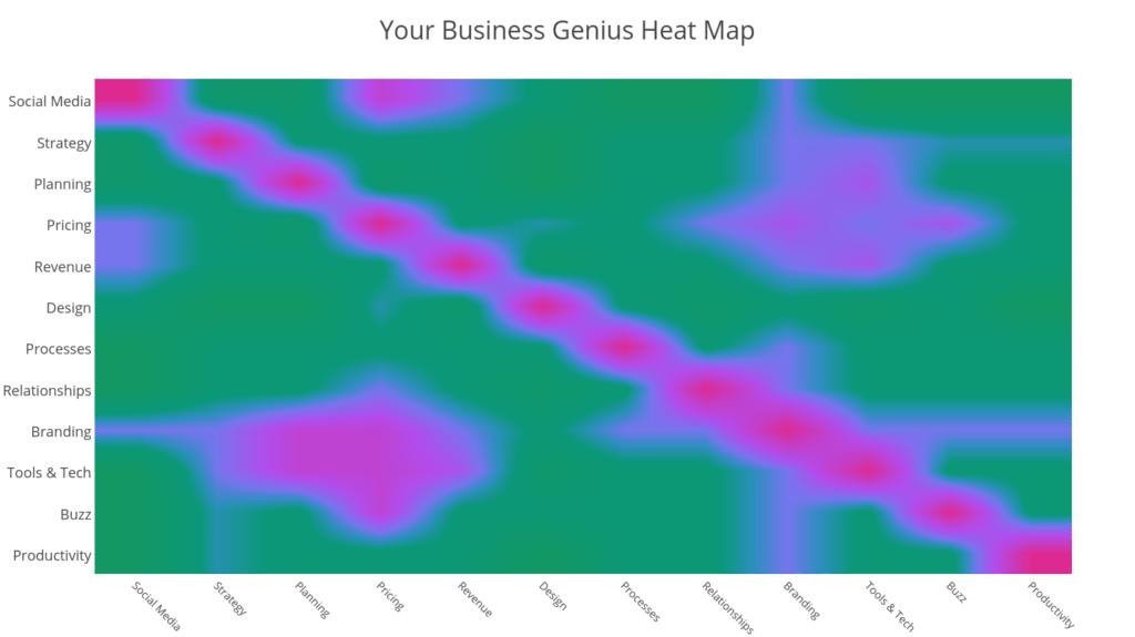 Sample Genius Heat Map