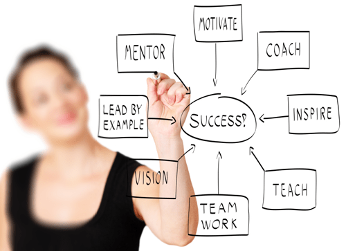 SMARTSTART Business Success