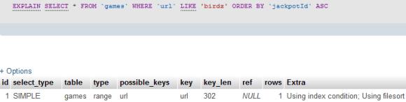 Analyze SQL queries Using MySQL Explain Statement