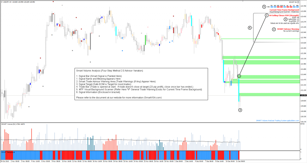 Click Here To Open The Smart Volume Analysis Four Step Method 2.0 Screenshot