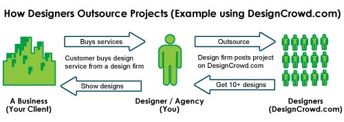 OutsourceDesignProcess_SmashingApps2