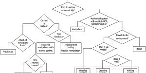 Robot classification graph