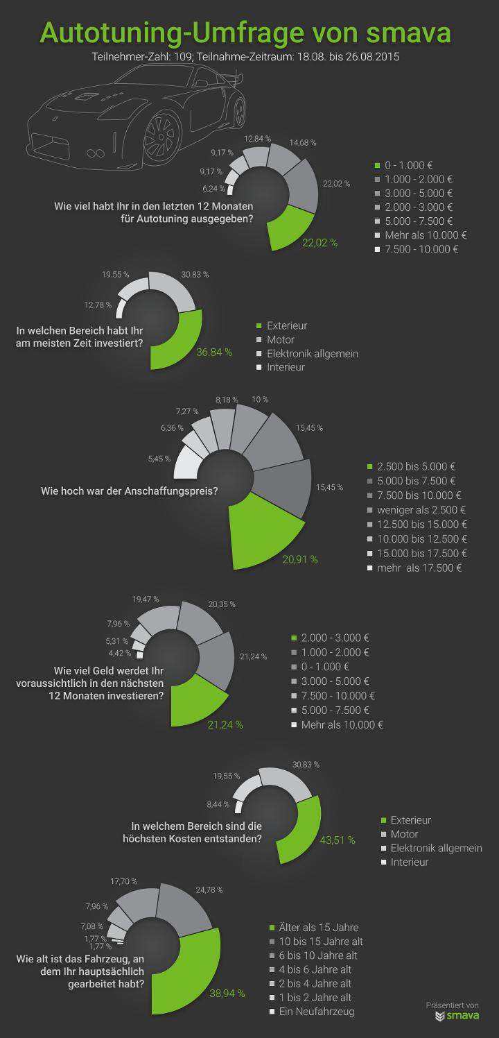 Auto Tuning Umfrage Ergebnisse