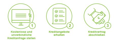 Einfache Beantragung - ❱❱ Kreditinfo