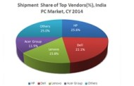 PC Market Shows Signs of Recovery