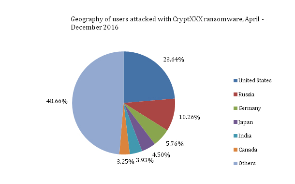 Kaspersky Lab finds a way to unlock Files encrypted with CryptXXX Ransomware
