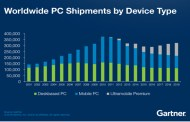 2016 marked 5th consecutive year of worldwide PC shipment decline