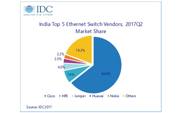 India Networking Market grows 17.6% in Q2 2017