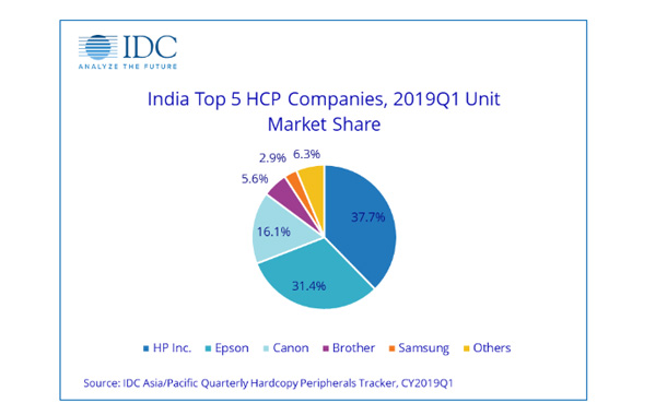 HCP Market Posts 4.1% YoY Decline in 2019Q1, IDC India Reports