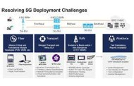 VIAVI Unveils TMLite to Enhance 5G Network Test Scalability and Productivity