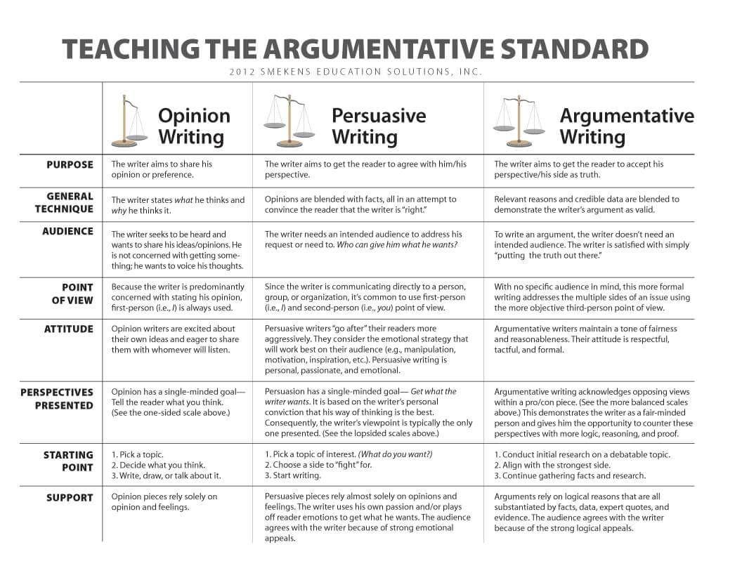 Compare Argumentative V Persuasive Writing