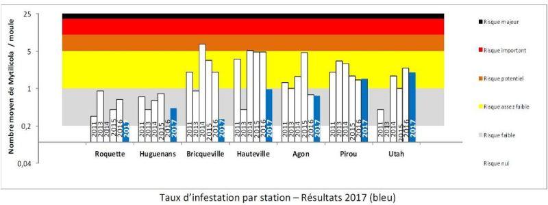 Mytilicola stations 2017