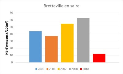 Nombre d'ormeaux sur 200m² observé sur le site de Bretteville-en-Saire (Manche)