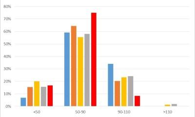 Fréquence des ormeaux en fonction de la classe de taille (mm) à Bretteville-en-Saire (Manche)