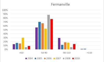Fréquence des ormeaux en fonction de la classe de taille (mm) à Fermanville (Manche)