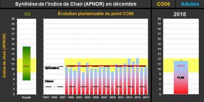 Synthèse de l'indice AFNOR à Blainville sur Mer (@SMEL)