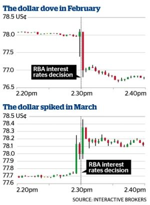Odds made ASIC's Aussie dollar probe a certainty after ...